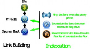 Nouveau PackRef: 8350+ BACKLINKS PYRAMIDE AVEC INDEXATION
