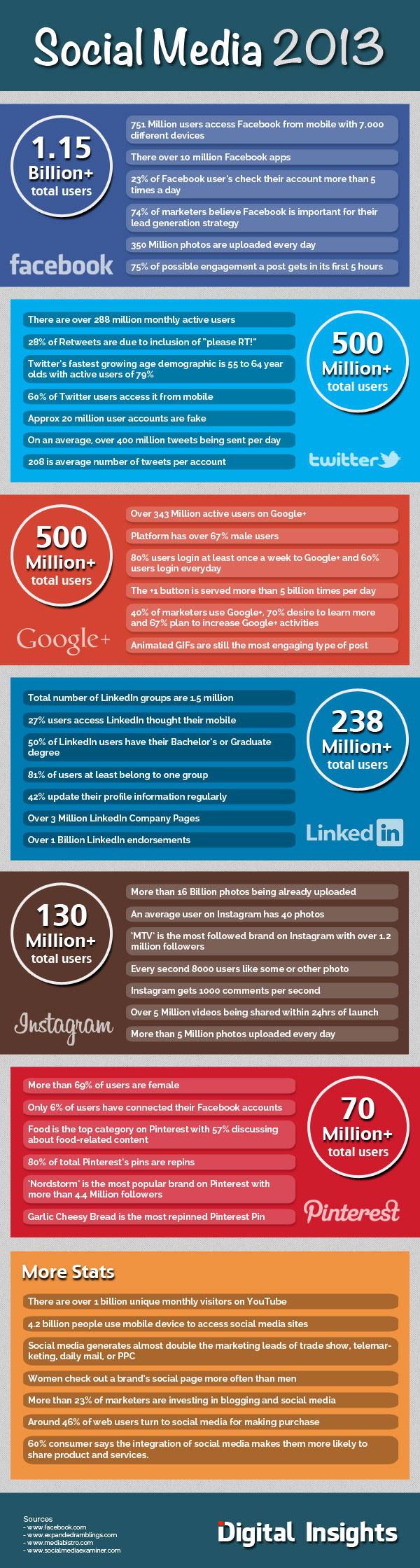 Social media statistiques 2013
