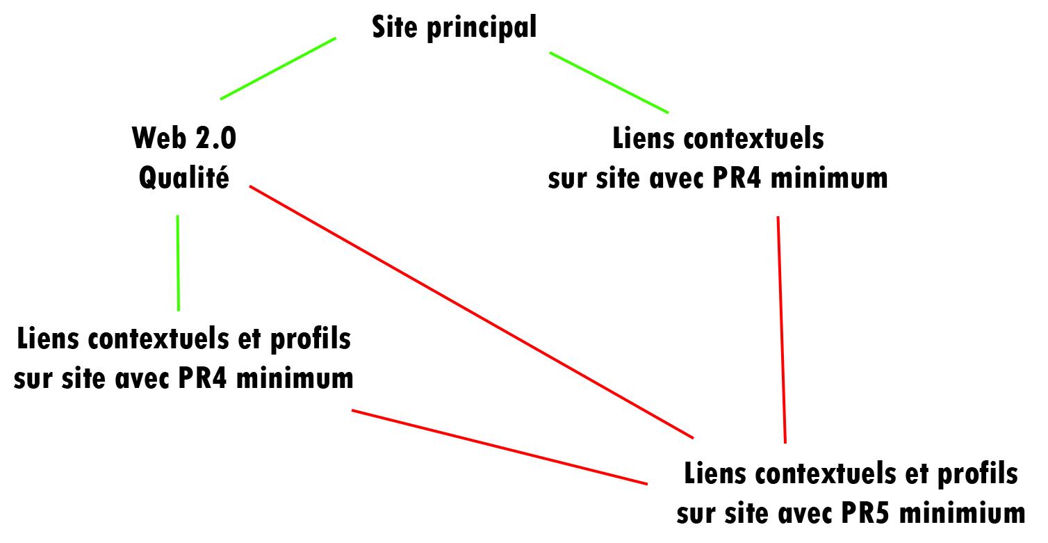 prestation référencement pas cher, efficace et durable de premium référencement