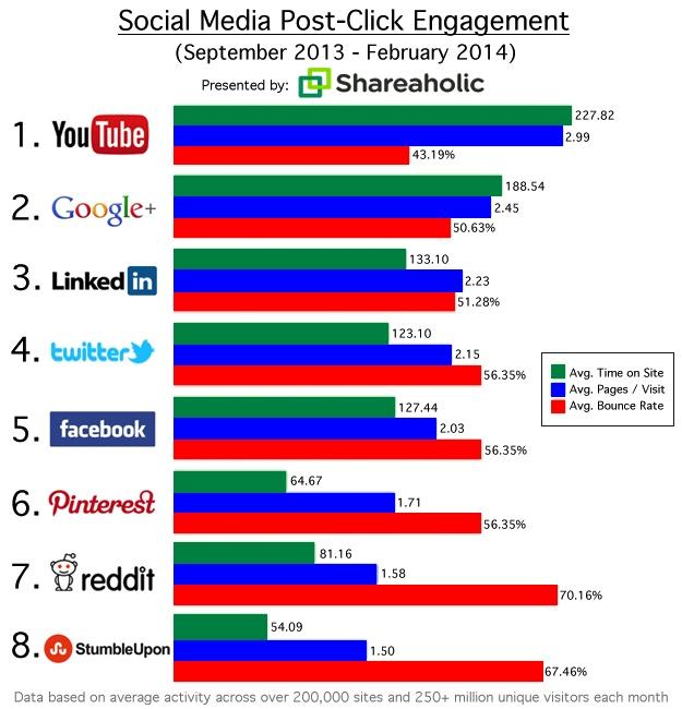 Engagement visiteurs selon réseaux sociaux