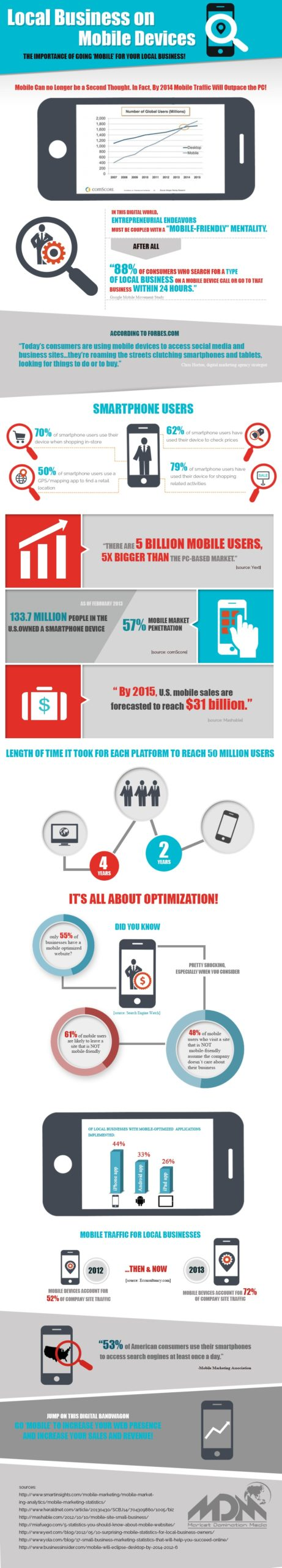infographie-importance-visibilite-mobile