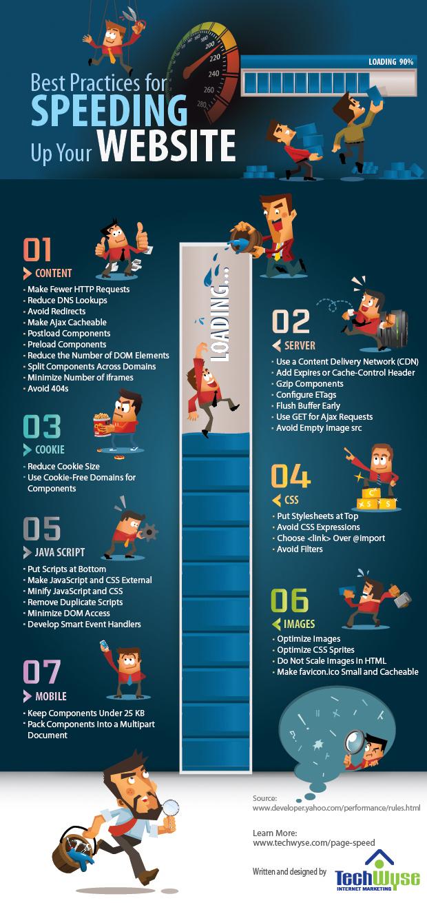 20 conseils pour améliorer la vitesse de votre site