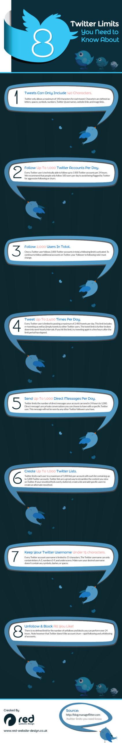 8 limites de twitter