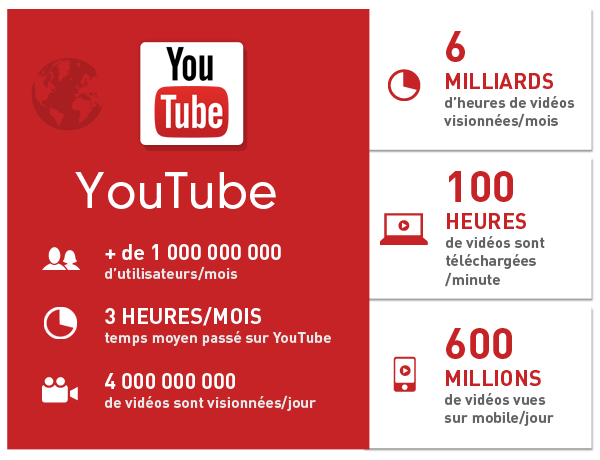 Infographie-YouTube