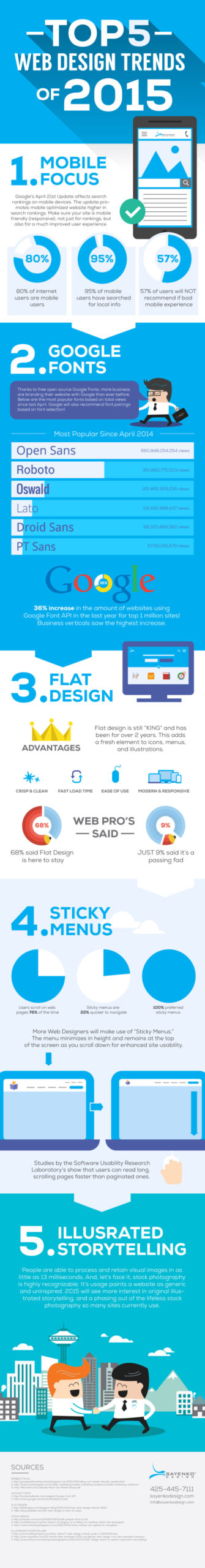 how-modern-is-your-website-the-biggest-web-design-trends-from-20151