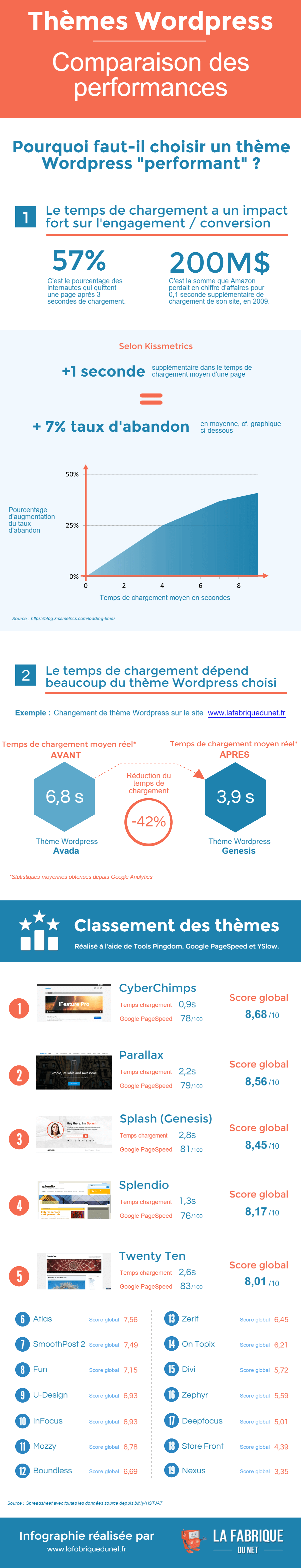 infographie-theme-wordpress-comparaison-performances