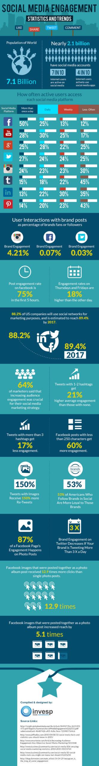 engagement réseaux sociaux