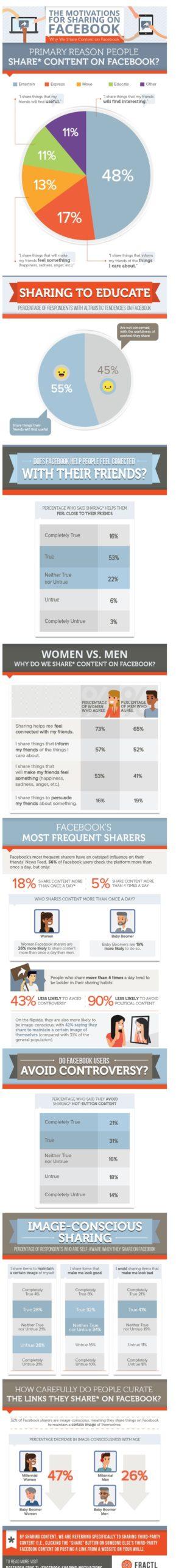 Infographie-sur-les-partages-Facebook