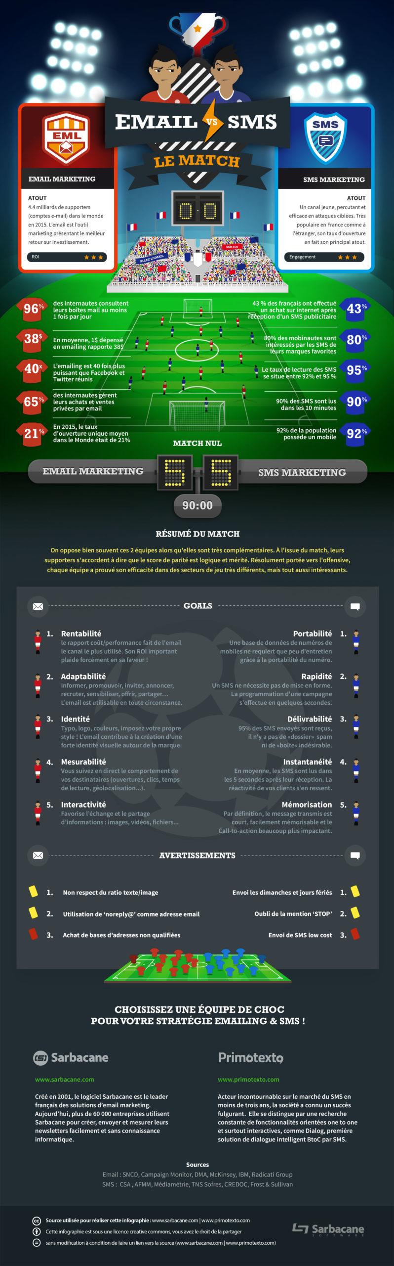 infographie-sarbacane-primotexto-1